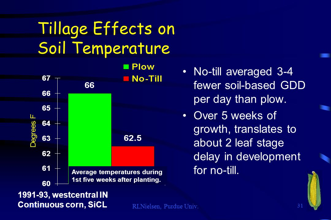 Tillage Effects on Soil Temperature