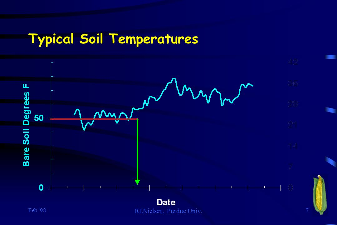 Typical Soil Temperatures