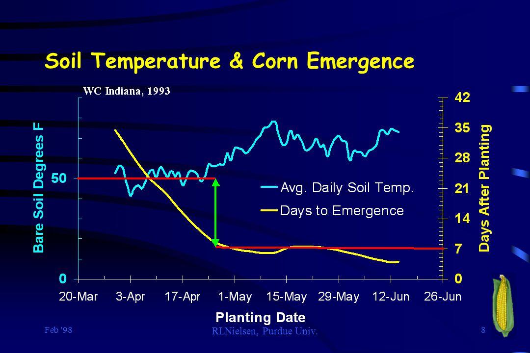 Soil Temperature & Corn Emergence