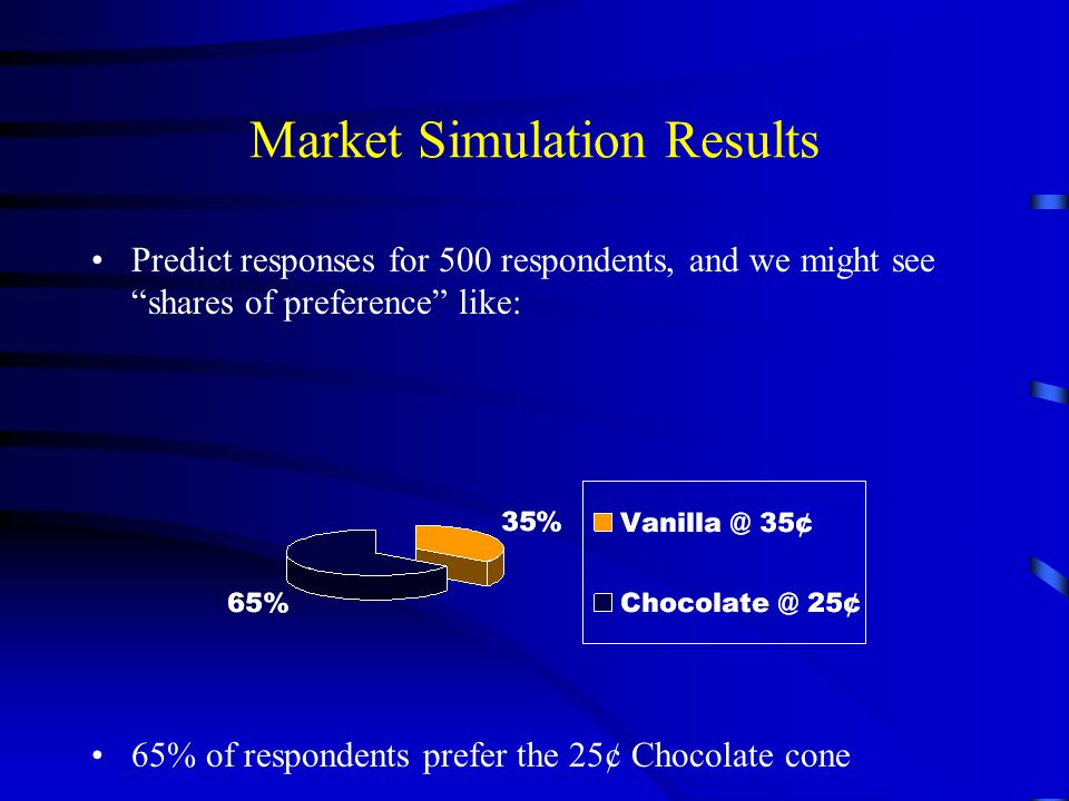 Market Simulation Results