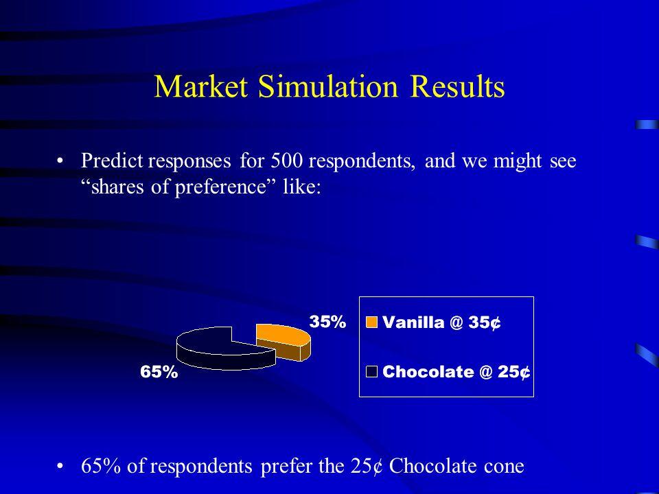 Market Simulation Results