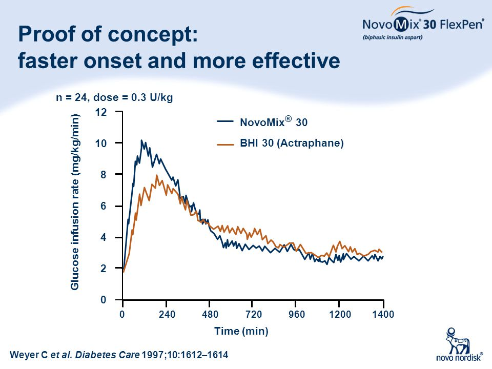 Proof of concept: faster onset and more effective