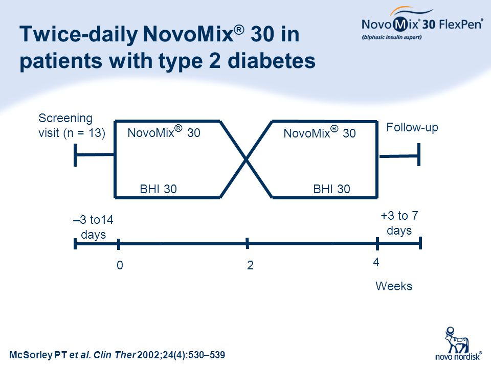 Twice-daily NovoMix® 30 in patients with type 2 diabetes