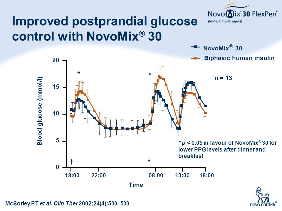 Improved postprandial glucose control with NovoMix® 30