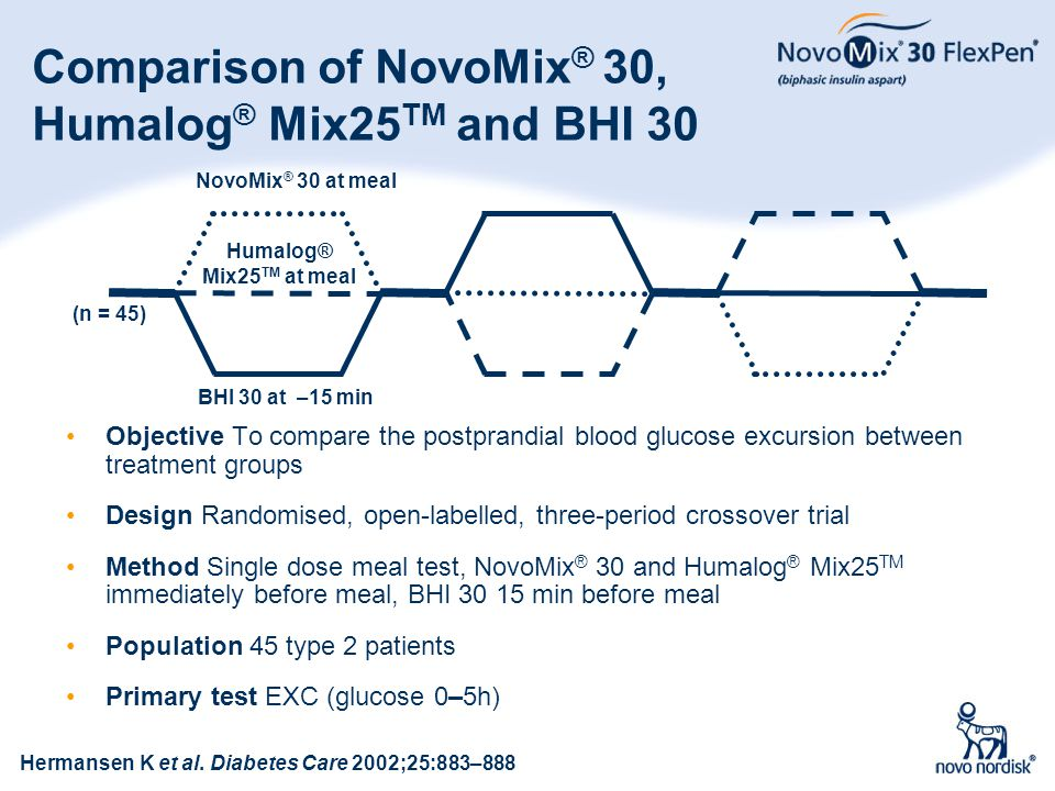 Comparison of NovoMix® 30, Humalog® Mix25TM and BHI 30