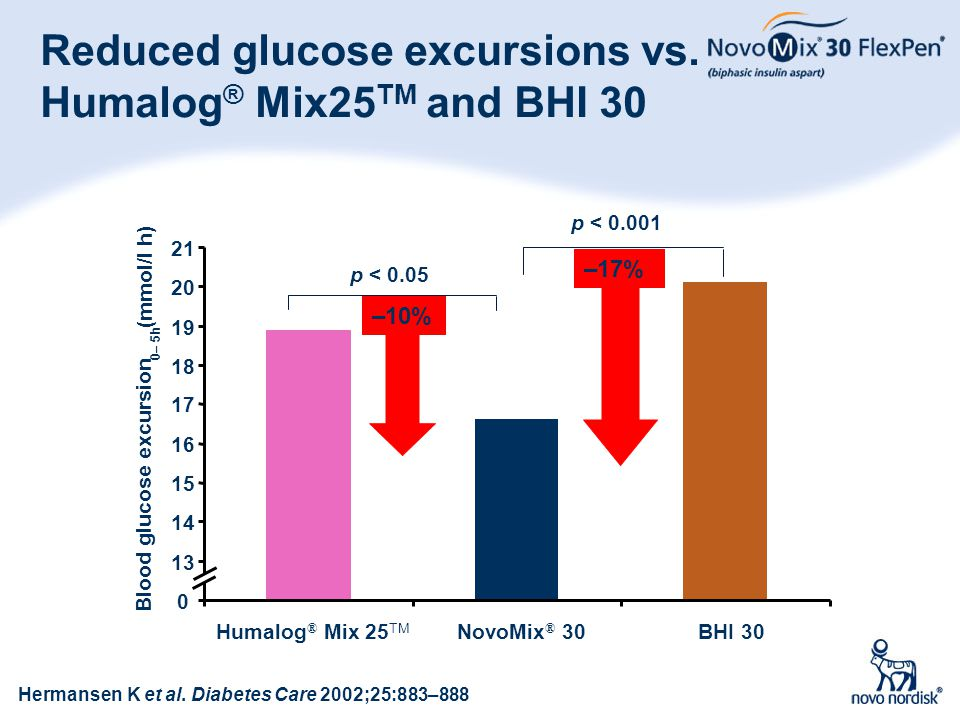Reduced glucose excursions vs. Humalog® Mix25TM and BHI 30