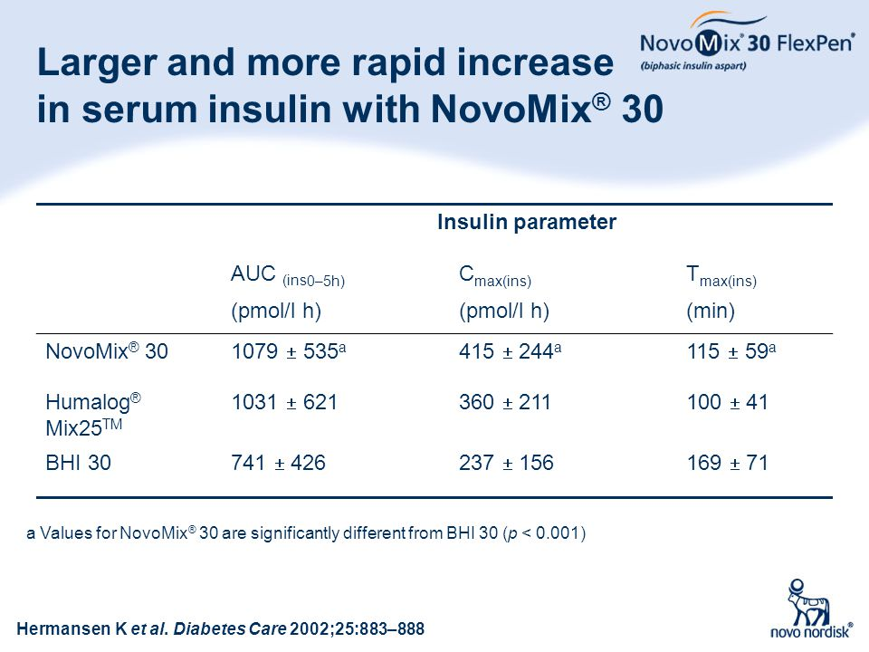 Larger and more rapid increase in serum insulin with NovoMix® 30