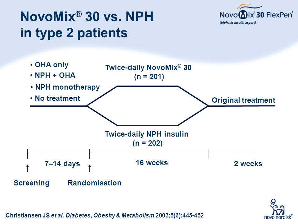 NovoMix® 30 vs. NPH in type 2 patients