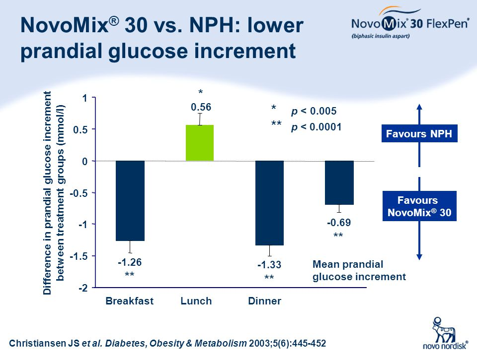 NovoMix® 30 vs. NPH: lower prandial glucose increment