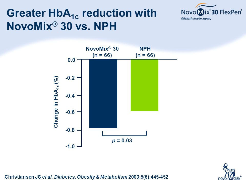 Greater HbA1c reduction with NovoMix® 30 vs. NPH
