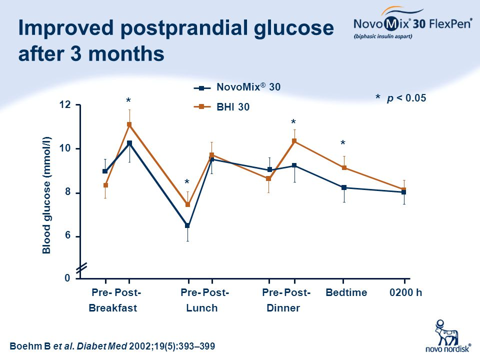 Improved postprandial glucose after 3 months