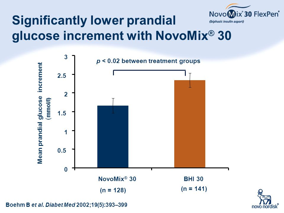 Significantly lower prandial glucose increment with NovoMix® 30