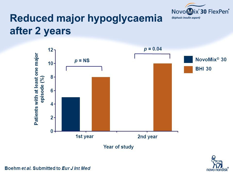 Reduced major hypoglycaemia after 2 years
