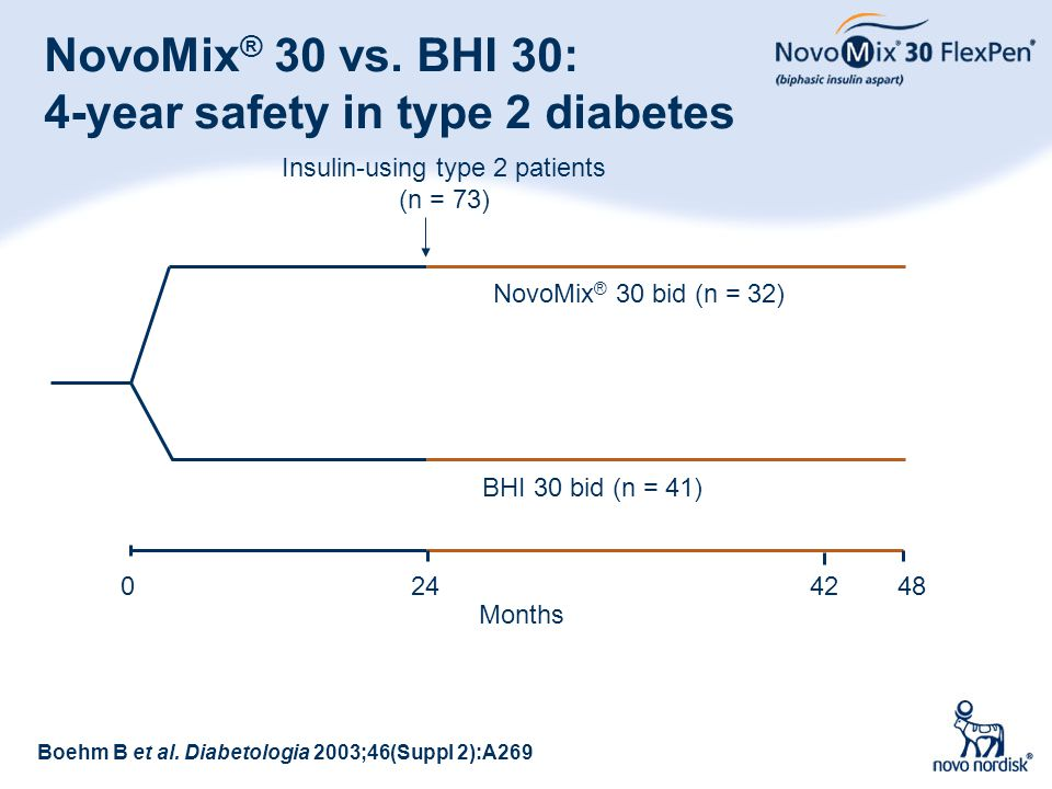 NovoMix® 30 vs. BHI 30: 4-year safety in type 2 diabetes