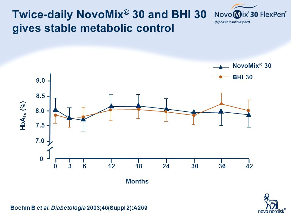Twice-daily NovoMix® 30 and BHI 30 gives stable metabolic control