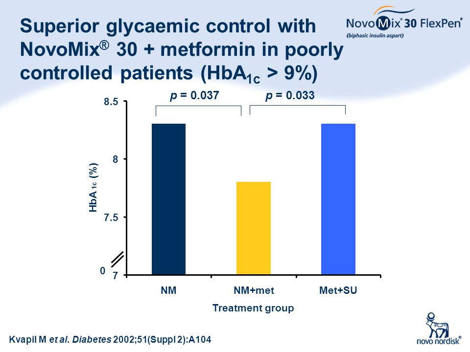Superior glycaemic control with NovoMix® 30 + metformin in poorly controlled patients (HbA1c > 9%) p = 0.037.