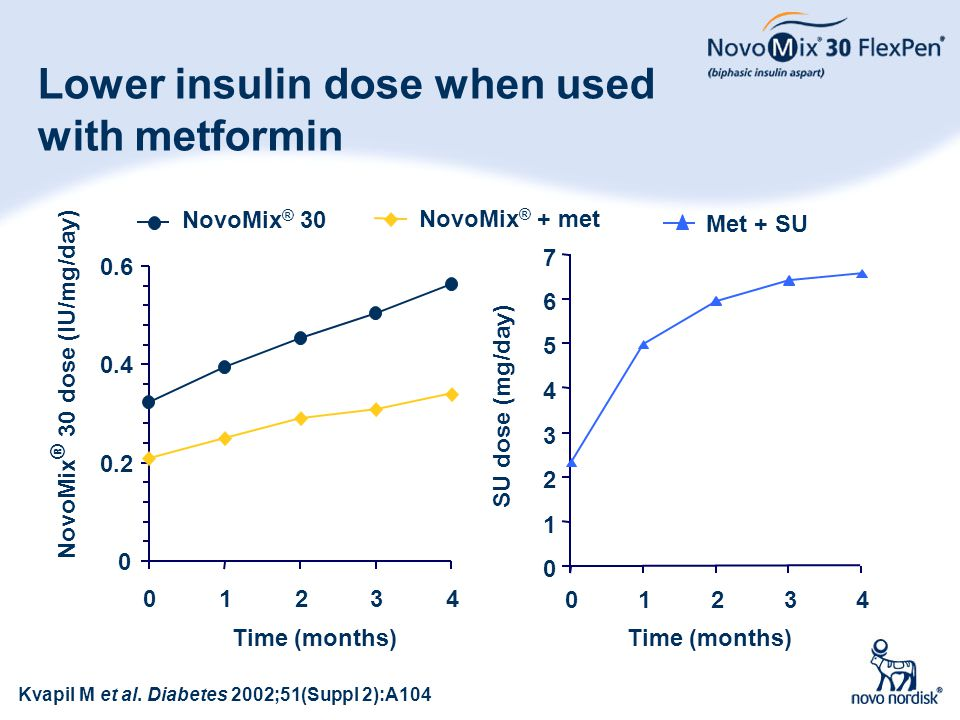 Lower insulin dose when used with metformin