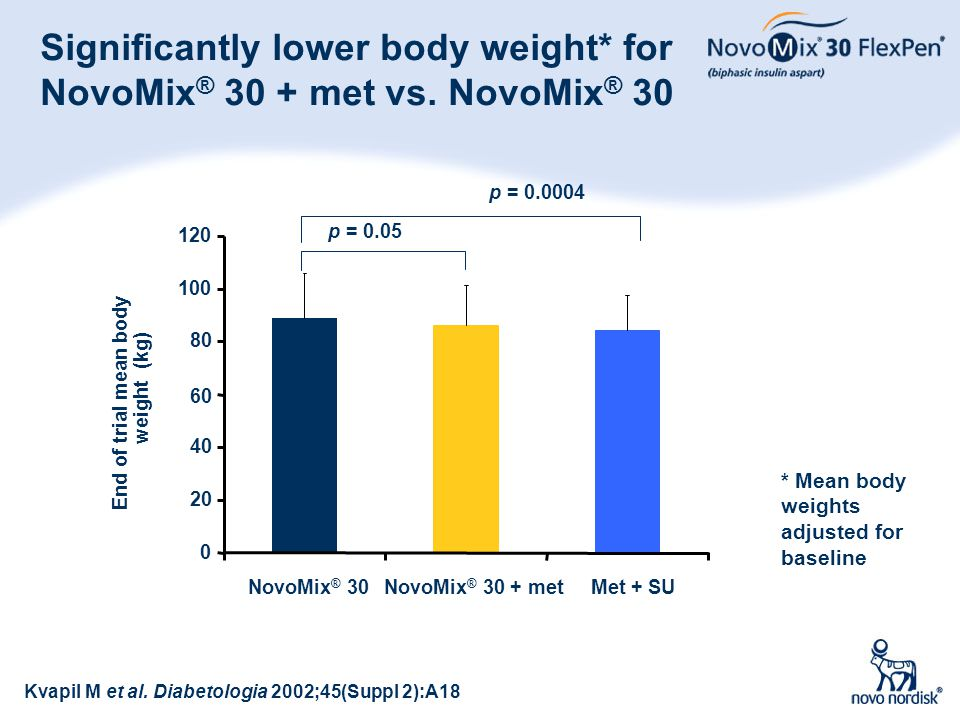 Significantly lower body weight* for NovoMix® 30 + met vs. NovoMix® 30