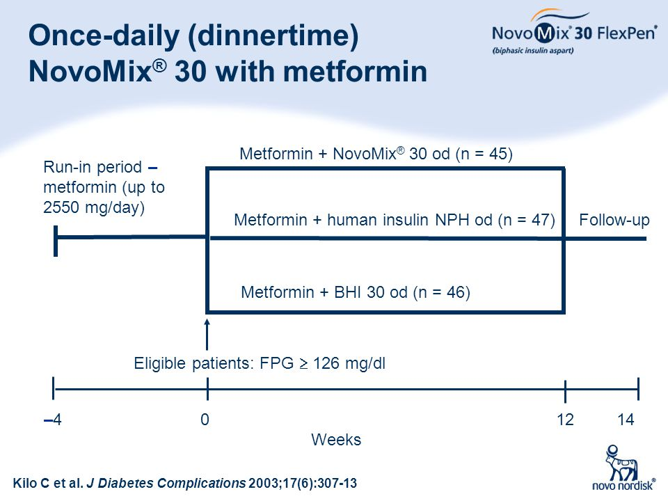 Once-daily (dinnertime) NovoMix® 30 with metformin