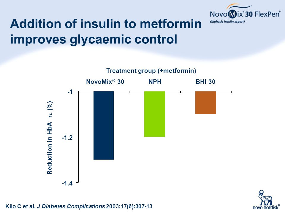 Addition of insulin to metformin improves glycaemic control