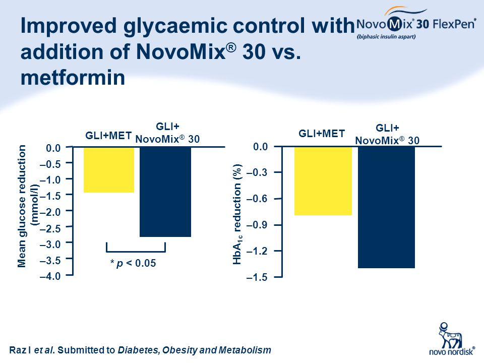 Improved glycaemic control with addition of NovoMix® 30 vs. metformin