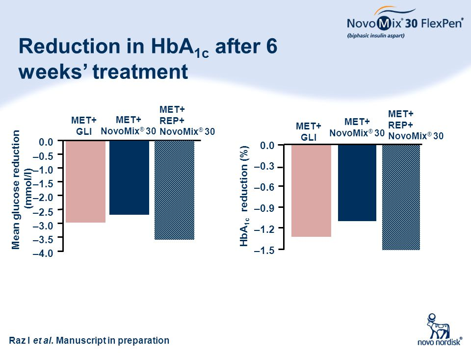 Reduction in HbA1c after 6 weeks' treatment