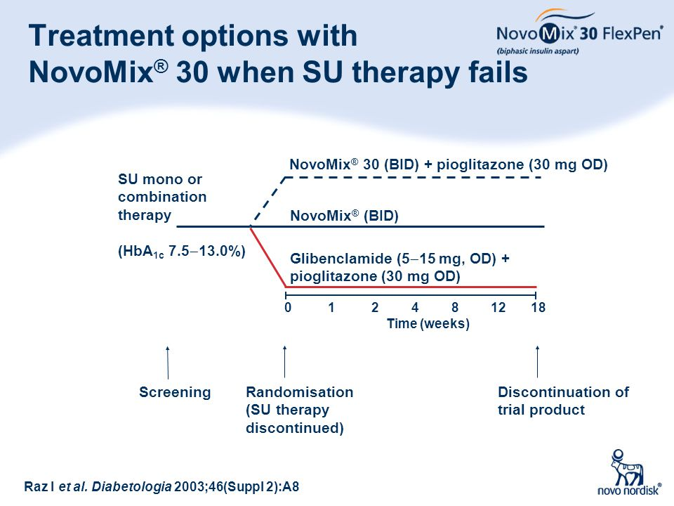 Treatment options with NovoMix® 30 when SU therapy fails