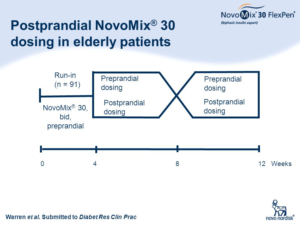 Postprandial NovoMix® 30 dosing in elderly patients