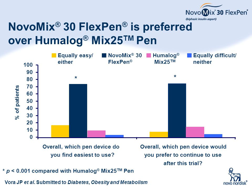 NovoMix® 30 FlexPen® is preferred over Humalog® Mix25TM Pen