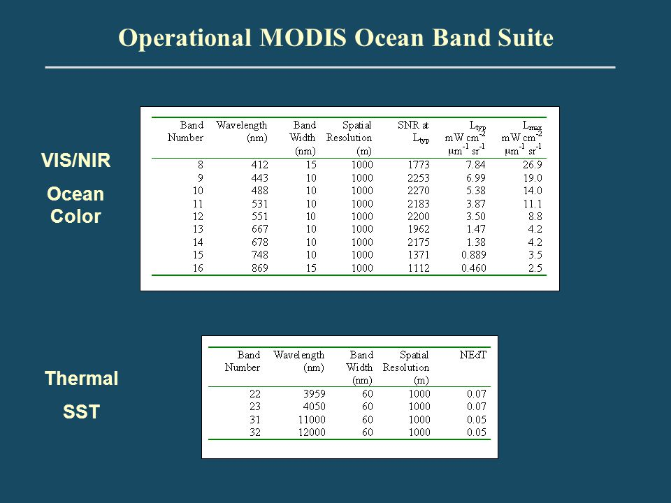 Operational MODIS Ocean Band Suite