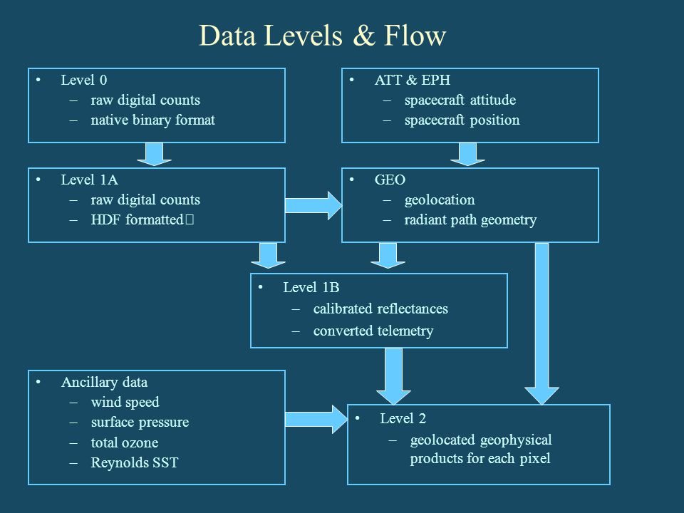 Data Levels & Flow Level 0 raw digital counts native binary format