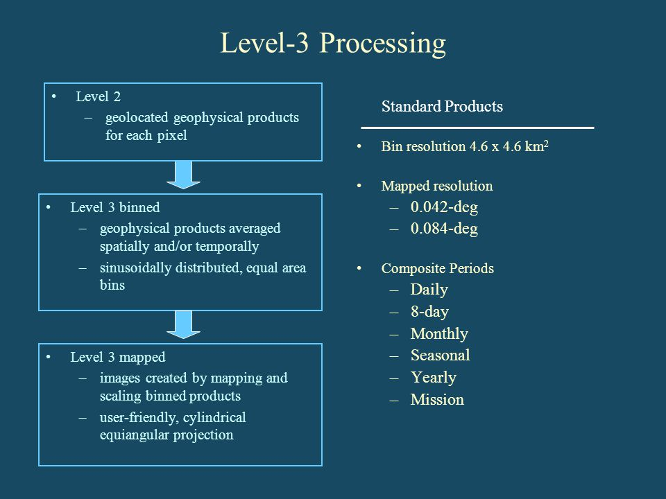 Level-3 Processing Standard Products 0.042-deg 0.084-deg Daily 8-day