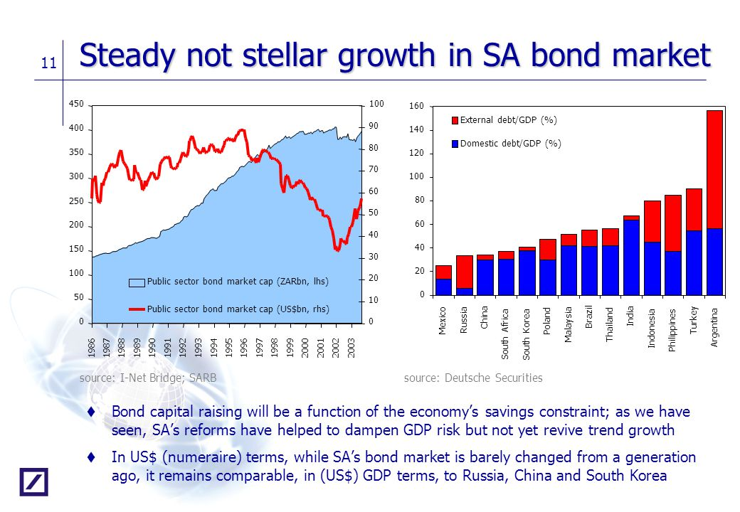Steady not stellar growth in SA bond market
