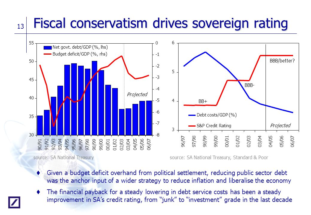 Fiscal conservatism drives sovereign rating
