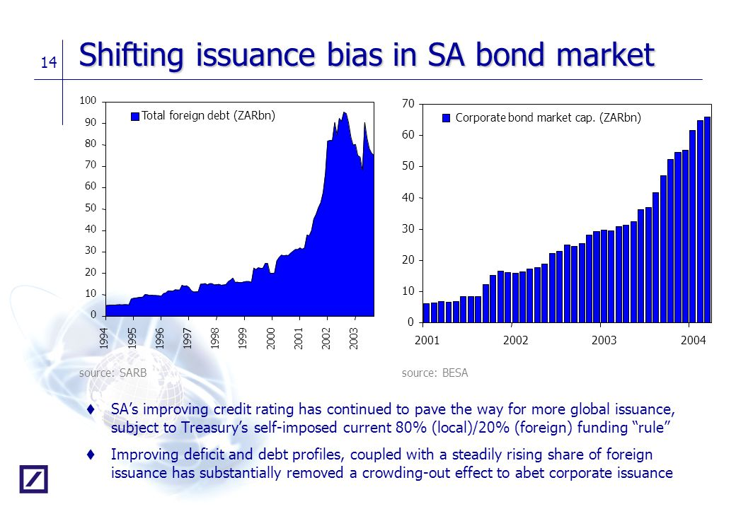 Shifting issuance bias in SA bond market