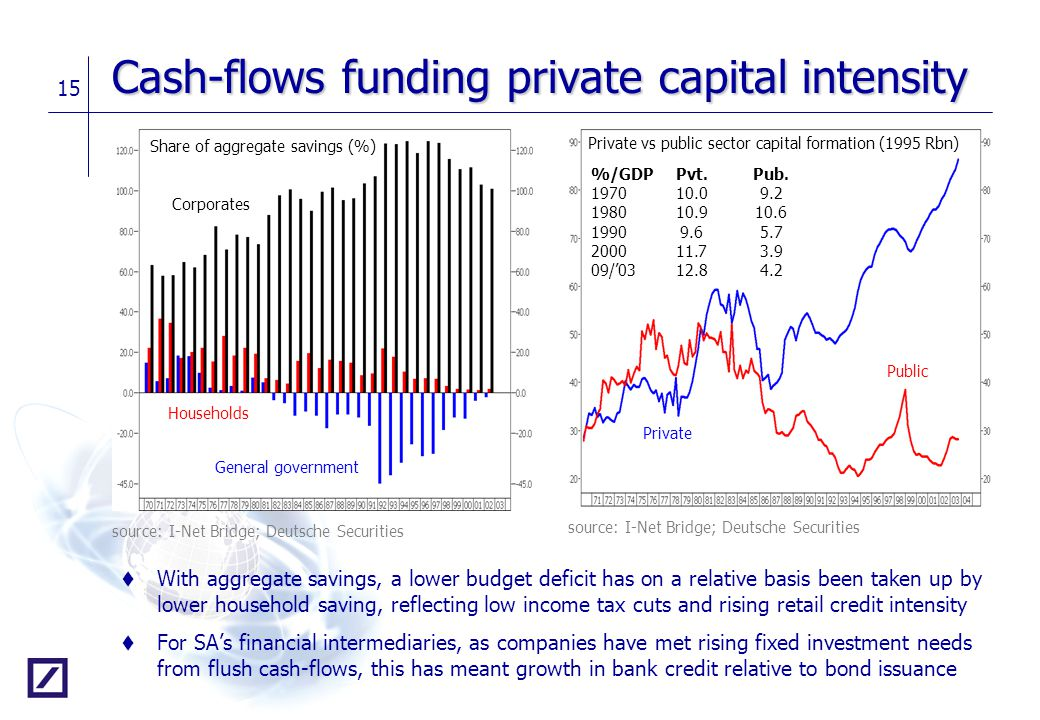 Cash-flows funding private capital intensity