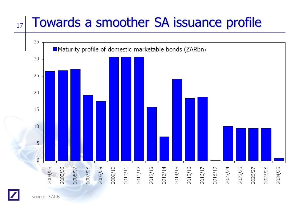 Towards a smoother SA issuance profile