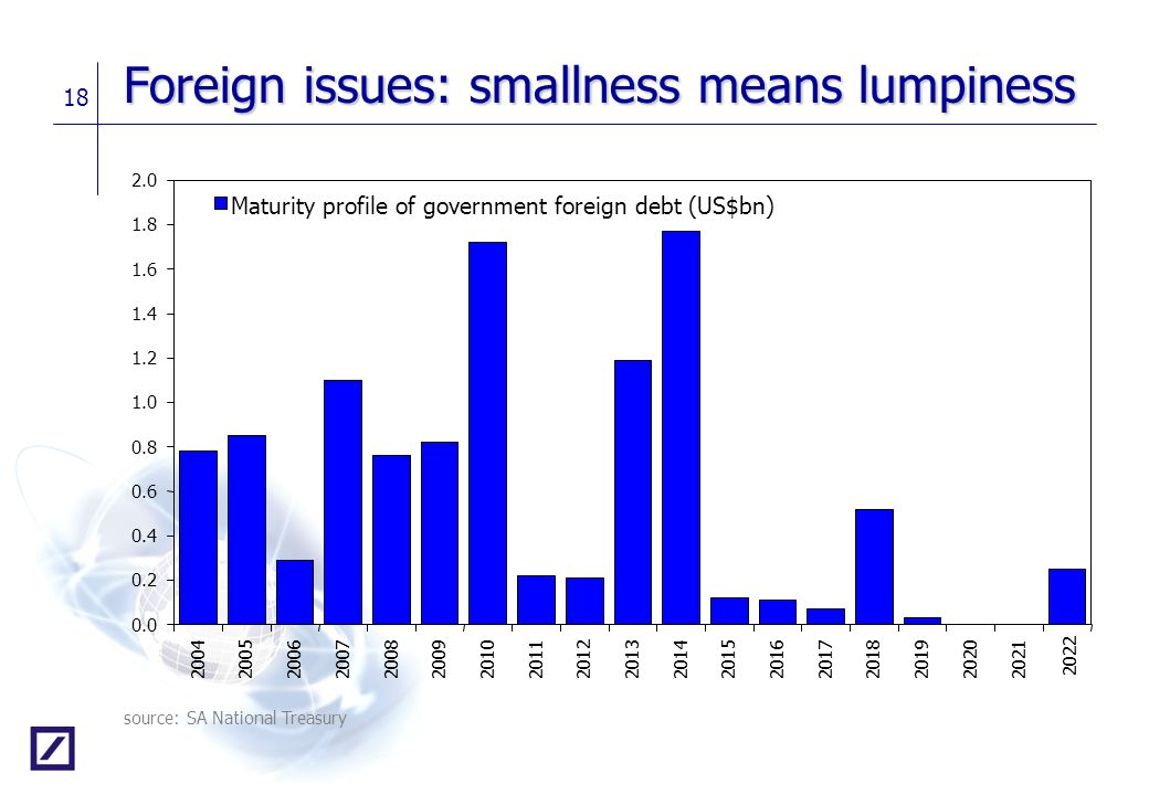 Foreign issues: smallness means lumpiness