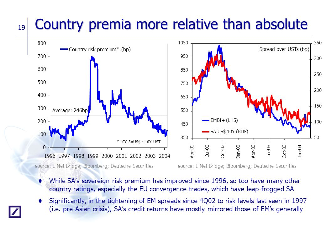 Country premia more relative than absolute
