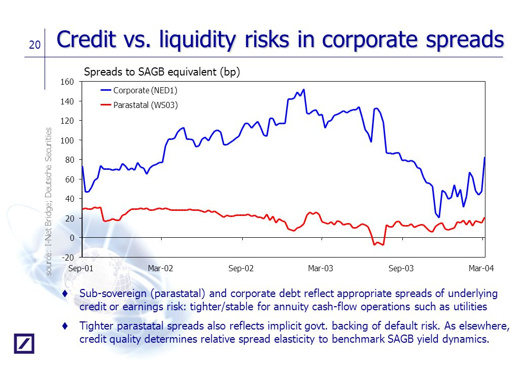 Credit vs. liquidity risks in corporate spreads
