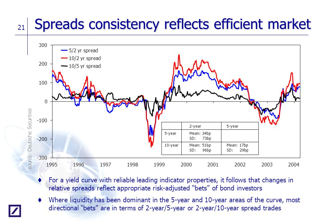 Spreads consistency reflects efficient market