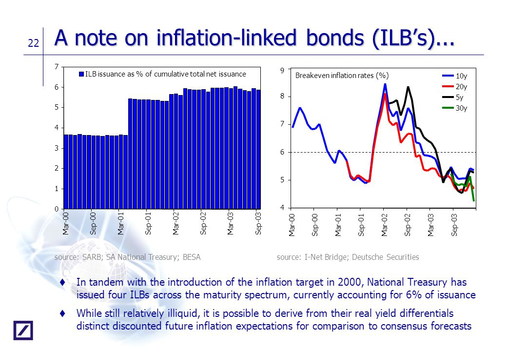 A note on inflation-linked bonds (ILB's)...