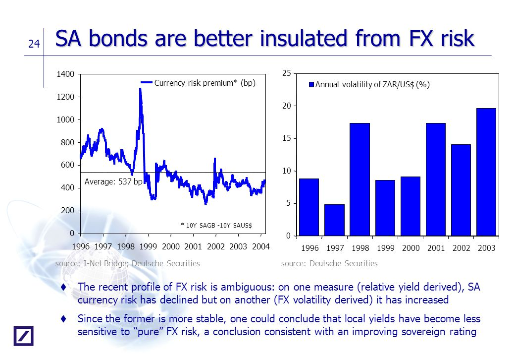 SA bonds are better insulated from FX risk