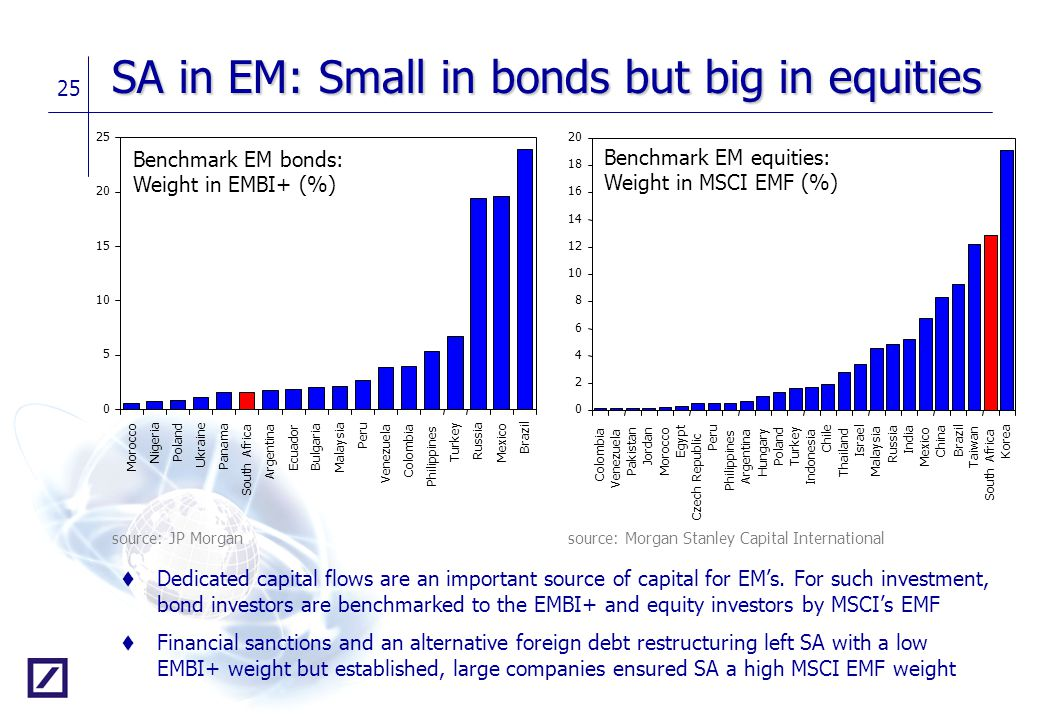 SA in EM: Small in bonds but big in equities