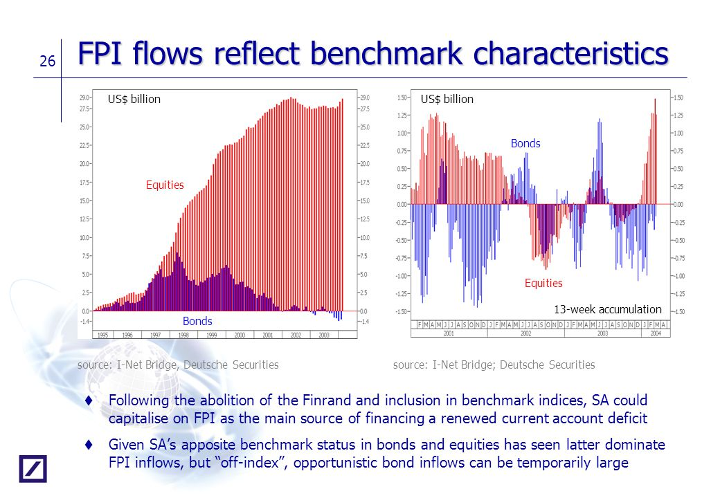 FPI flows reflect benchmark characteristics