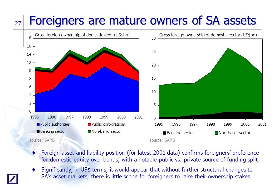 Foreigners are mature owners of SA assets