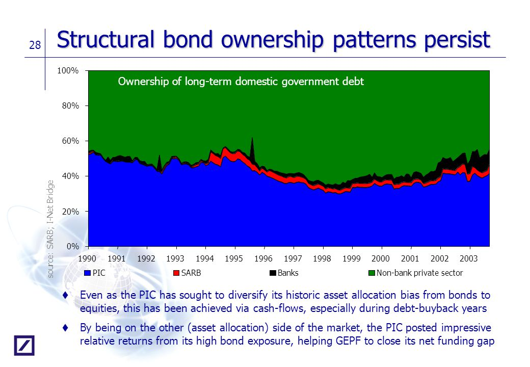 Structural bond ownership patterns persist