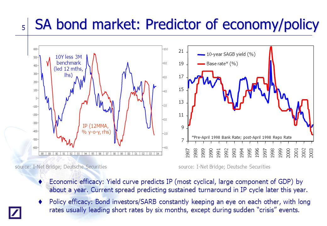 SA bond market: Predictor of economy/policy