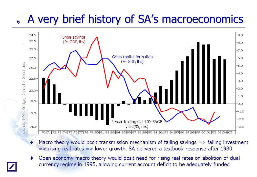 A very brief history of SA's macroeconomics