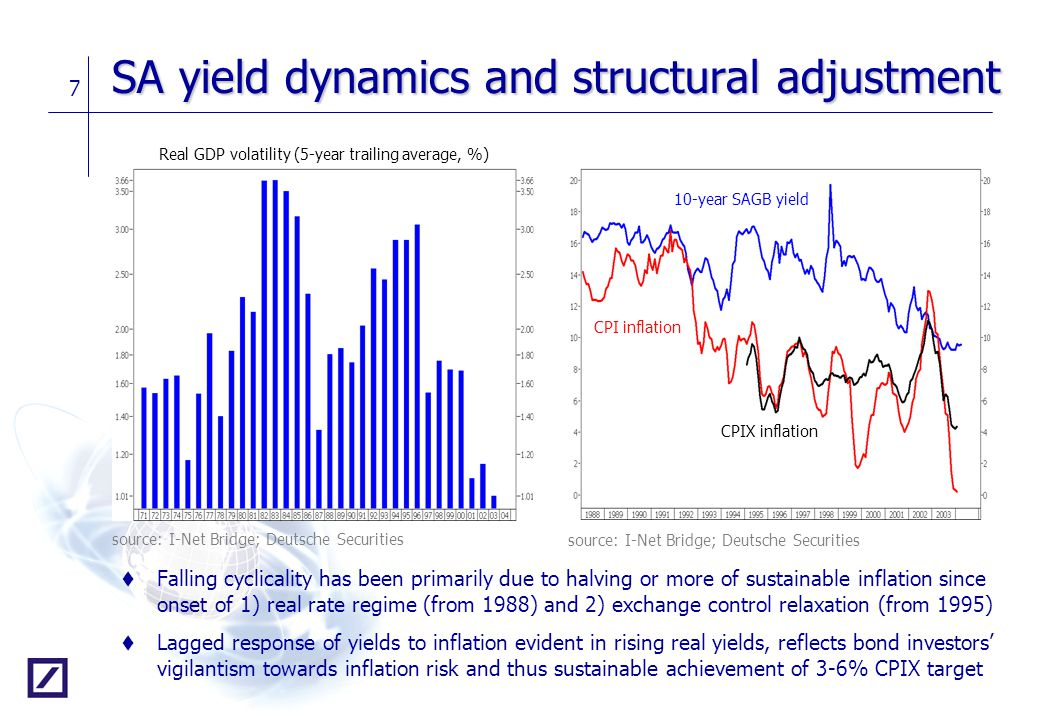 SA yield dynamics and structural adjustment